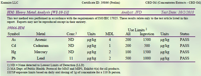 hemp derived cbd oil third party certificate of analysis for pesticide analysis