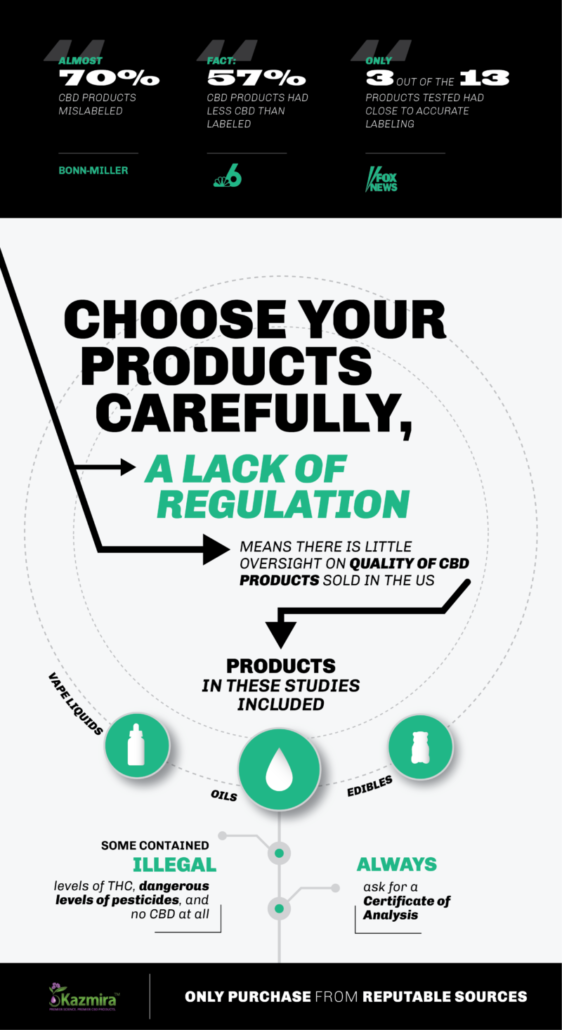 graphic to choose your cbd products carefully. statististics on mislabeling of cbd and news reports of cbd mislabeling