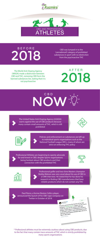 CBD and Professional Athletes Infographic