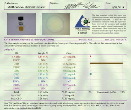 Certificate of Analysis (COA) of a typical CBD Oil tincture